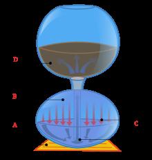 Vacuum pot